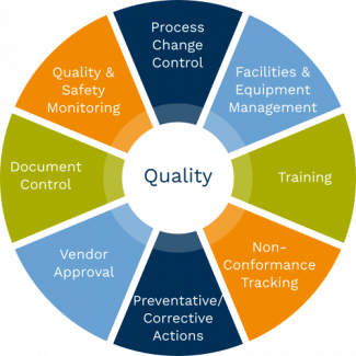 LifeNet Health's quality systems includes process change control, facilities and equipment management, training, non-conformance tracking, preventative and corrective actions, vendor approval, document control, and quality and safety monitoring